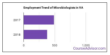 Microbiologists in VA Employment Trend