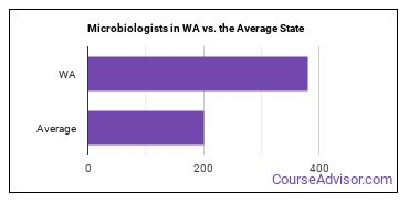 Microbiologists in WA vs. the Average State