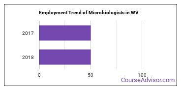 Microbiologists in WV Employment Trend