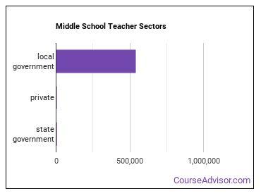 Middle School Teacher Sectors