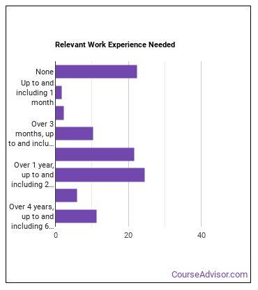 Middle School Teacher Work Experience