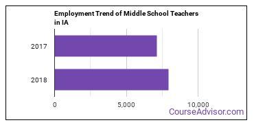 Middle School Teachers in IA Employment Trend