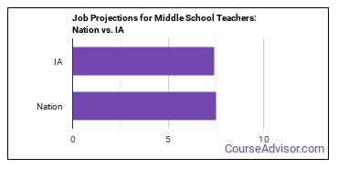Job Projections for Middle School Teachers: Nation vs. IA