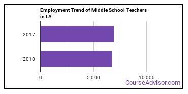 Middle School Teachers in LA Employment Trend