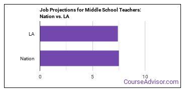 Job Projections for Middle School Teachers: Nation vs. LA