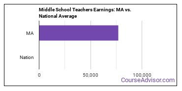 Middle School Teachers Earnings: MA vs. National Average