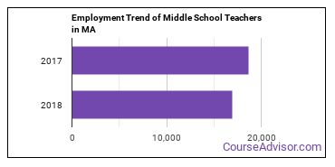Middle School Teachers in MA Employment Trend