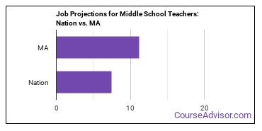 Job Projections for Middle School Teachers: Nation vs. MA