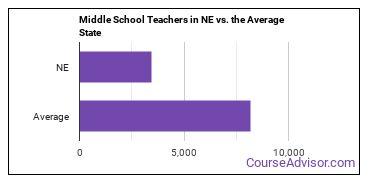Middle School Teachers in NE vs. the Average State