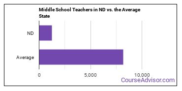 Middle School Teachers in ND vs. the Average State