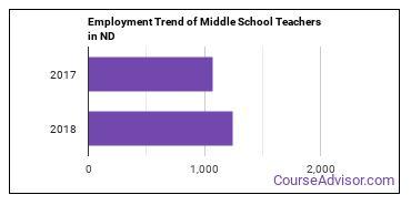 Middle School Teachers in ND Employment Trend