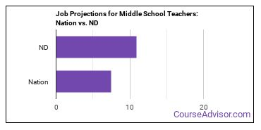 Job Projections for Middle School Teachers: Nation vs. ND