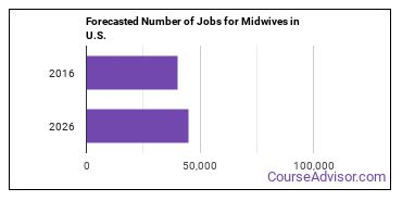 Forecasted Number of Jobs for Midwives in U.S.