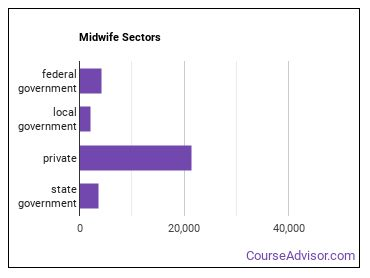 Midwife Sectors