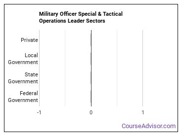 Military Officer Special & Tactical Operations Leader Sectors