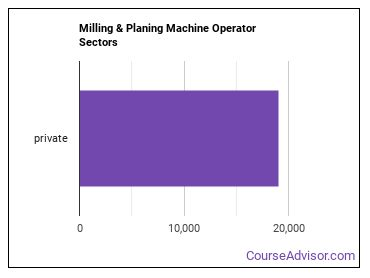 Milling & Planing Machine Operator Sectors