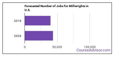 Forecasted Number of Jobs for Millwrights in U.S.