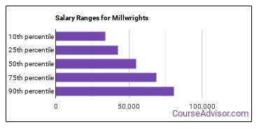 Salary Ranges for Millwrights