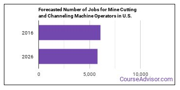 Forecasted Number of Jobs for Mine Cutting and Channeling Machine Operators in U.S.
