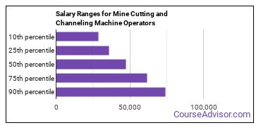 Salary Ranges for Mine Cutting and Channeling Machine Operators