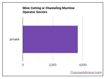 Mine Cutting or Channeling Machine Operator Sectors