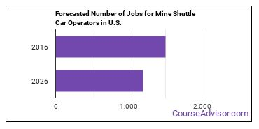 Forecasted Number of Jobs for Mine Shuttle Car Operators in U.S.