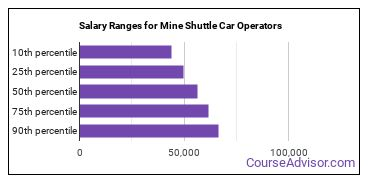Salary Ranges for Mine Shuttle Car Operators