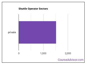 Shuttle Operator Sectors