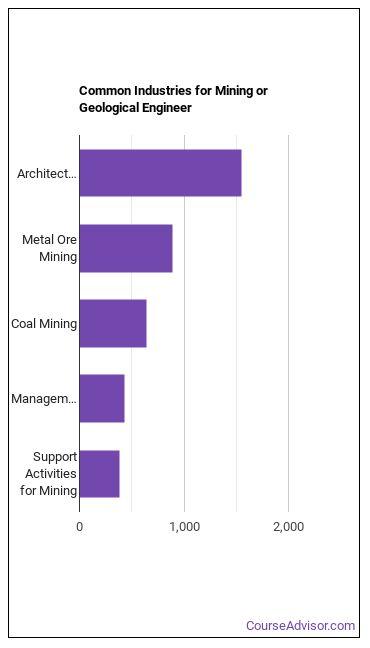 Mining or Geological Engineer Industries