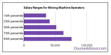Salary Ranges for Mining Machine Operators