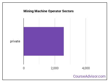 Mining Machine Operator Sectors