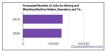 Forecasted Number of Jobs for Mixing and Blending Machine Setters, Operators, and Tenders in U.S.