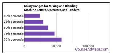 Salary Ranges for Mixing and Blending Machine Setters, Operators, and Tenders