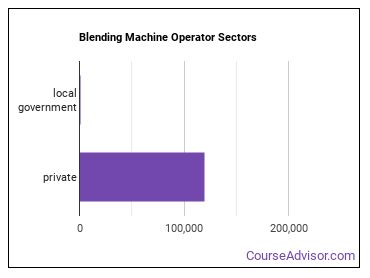 Blending Machine Operator Sectors