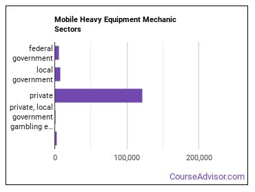 Mobile Heavy Equipment Mechanic Sectors