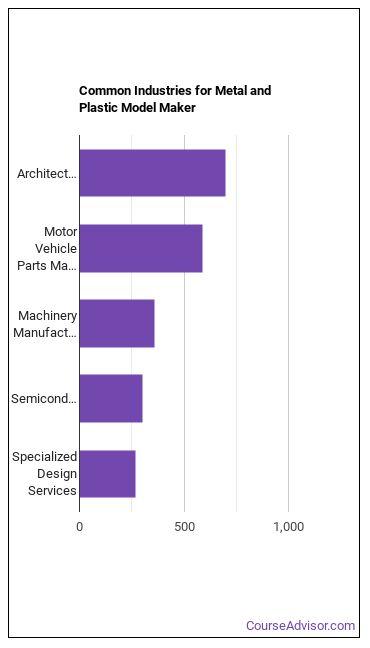 Metal & Plastic Model Maker Industries