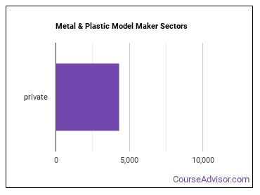 Metal & Plastic Model Maker Sectors