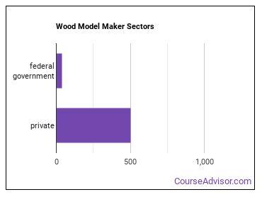 Wood Model Maker Sectors
