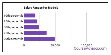 Salary Ranges for Models