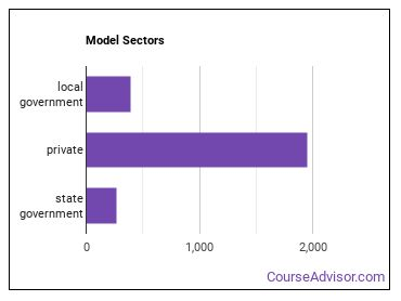 Model Sectors