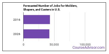 Forecasted Number of Jobs for Molders, Shapers, and Casters in U.S.