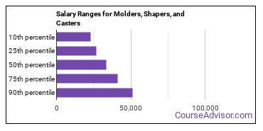 Salary Ranges for Molders, Shapers, and Casters