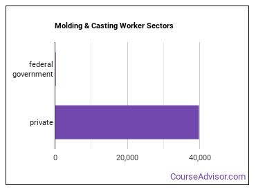 Molding & Casting Worker Sectors