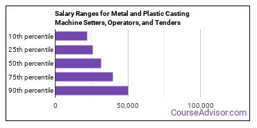 Salary Ranges for Metal and Plastic Casting Machine Setters, Operators, and Tenders
