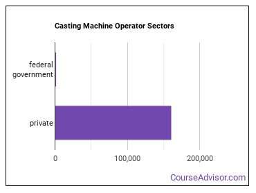 Casting Machine Operator Sectors