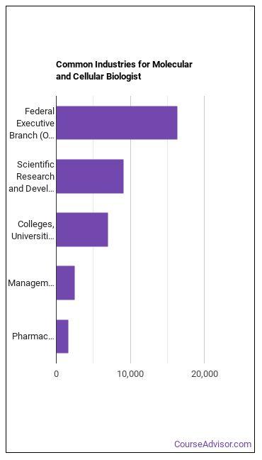 Molecular and Cellular Biologist Industries