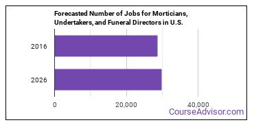 Forecasted Number of Jobs for Morticians, Undertakers, and Funeral Directors in U.S.