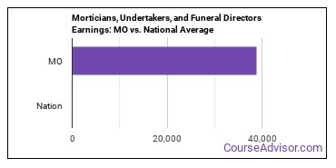 Morticians, Undertakers, and Funeral Directors Earnings: MO vs. National Average