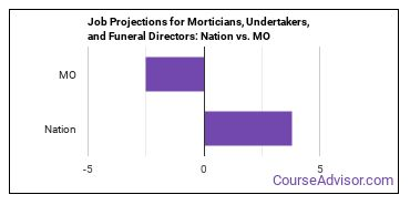 Job Projections for Morticians, Undertakers, and Funeral Directors: Nation vs. MO