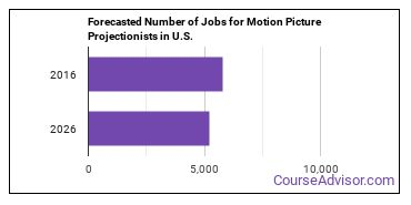 Forecasted Number of Jobs for Motion Picture Projectionists in U.S.